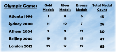 Team GB Olympic Medals (With Border)