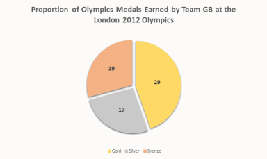 olympic-2012-gold-pie-chart