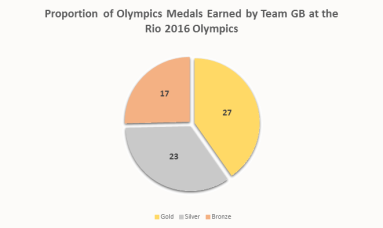 olympic-2016-gold-pie-chart
