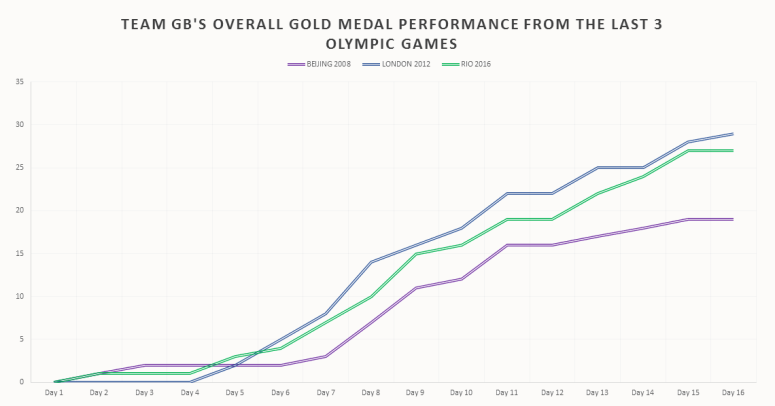 Overall Gold Medal Performance (Olympics).png