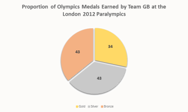 paralympic-2012-gold-pie-chart